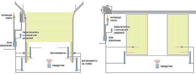 Мы покажем примеры гаражных ворот секционных в для ver встроенный в корпус привода.